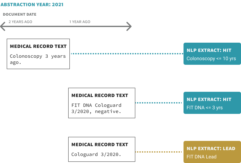 Image showing NLP extraction from clinical notes